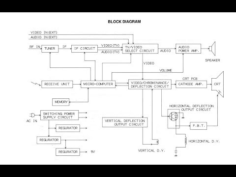 Crt tv 2 block diagram youtube crt block diagram ccuart