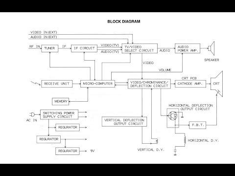 Crt tv 2 block diagram youtube crt block diagram ccuart Image collections
