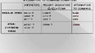Imperatif Formation Espagnol