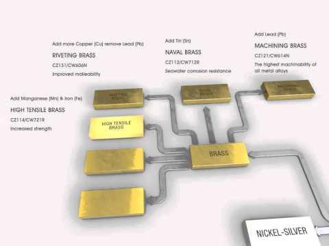 Copper, Brass & Bronze alloys explained