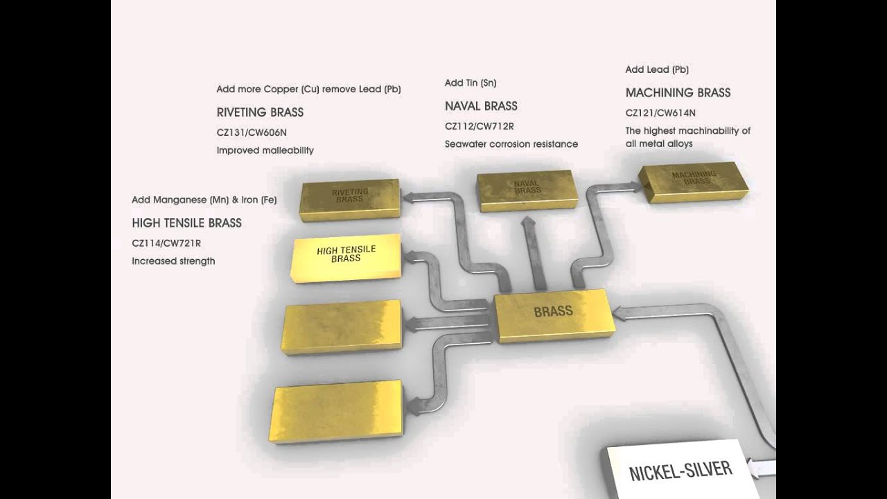 Brass - an alloy of copper and zinc. Main properties, composition and applications 97