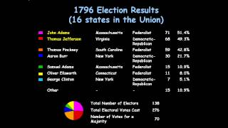 1792 to 1800 Election Map and Data