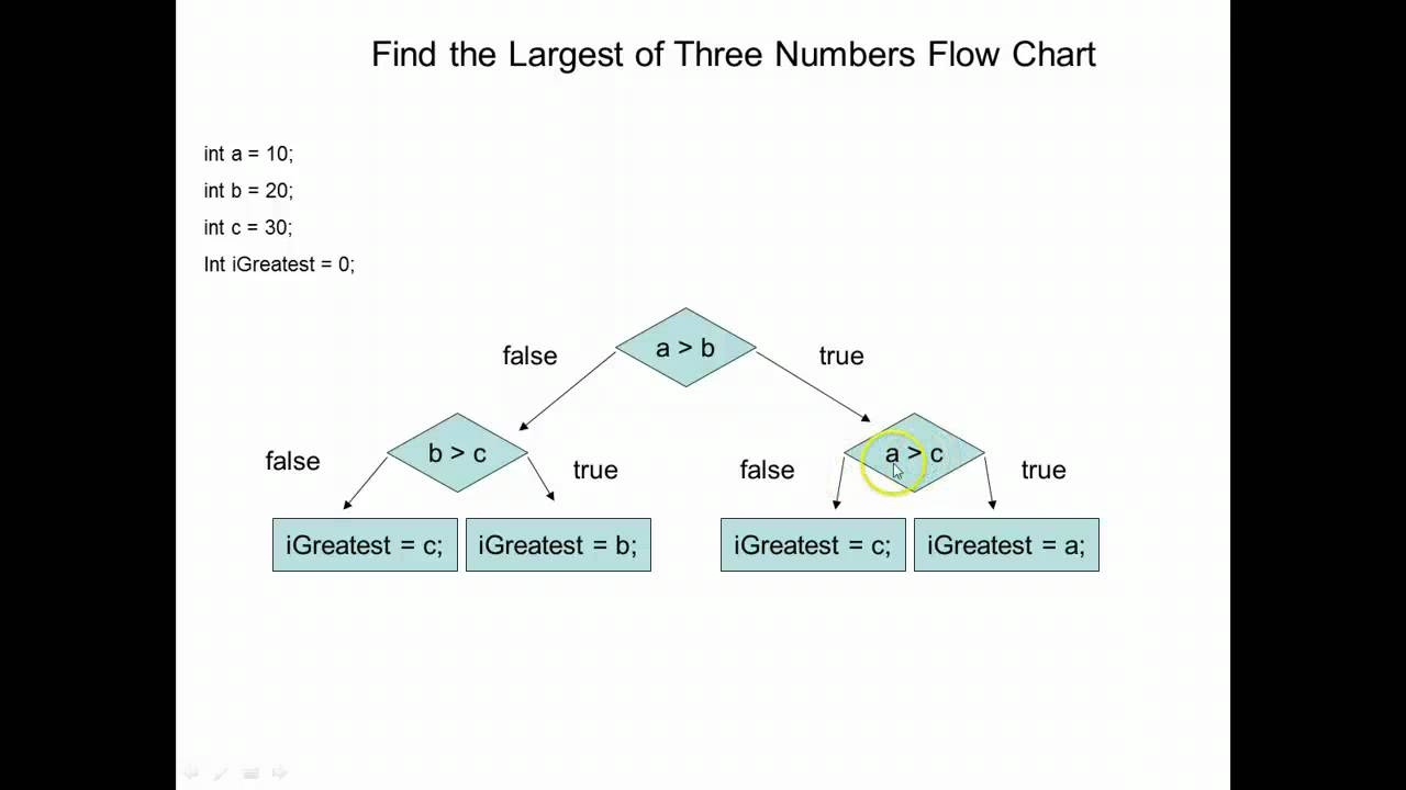 Find The Largest Of Three Numbers Youtube Process Flow Diagram Using Javascript