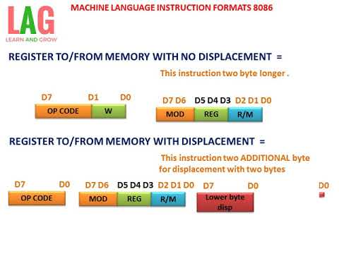 MACHINE LANGUAGE INSTRUCTION FORMATS 8086(हिन्दी )!LEARN AND GROW