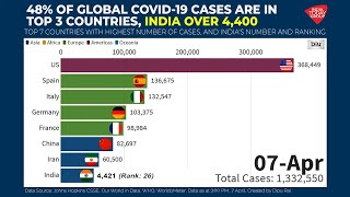 48% Of Global COVID-19 Cases Are In Top 3 Countries; India Over 4,400