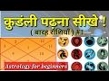 कुडंली पढ़ना सीखे  बारह राशियाँ  #1 | Astrology/horoscope/jyotish shastra in Hindi