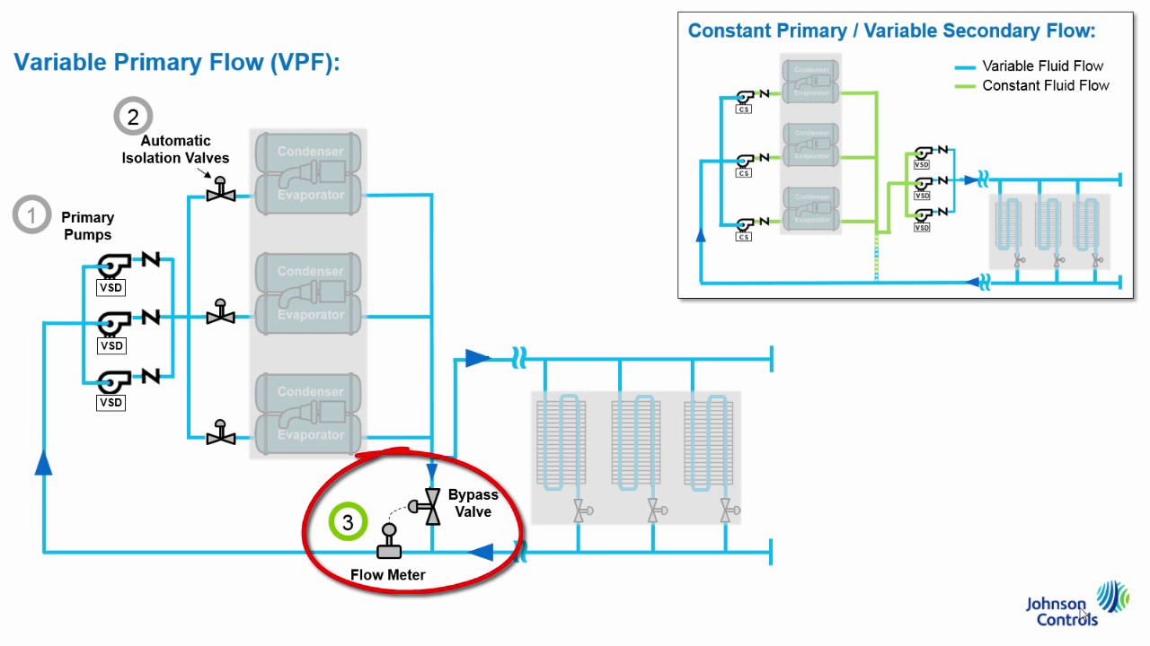 What Is A Variable Primary Flow Pumping System Public