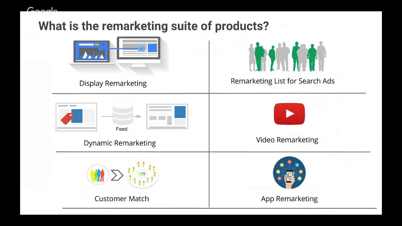 Performance on Google II – (RLSA | Dynamic Remarketing)