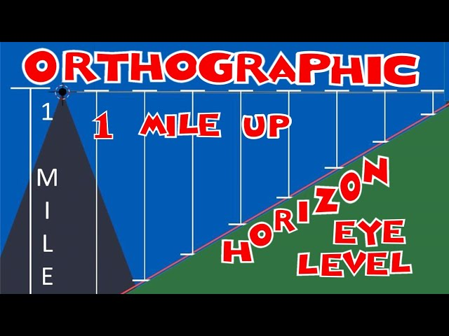 FROM 1 MILE HIGH ORTHOGRAPHIC VIEW OF THE HORIZON RISING TO EYE LEVEL