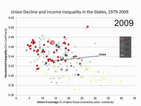 Union Decline and Inequality in Iowa