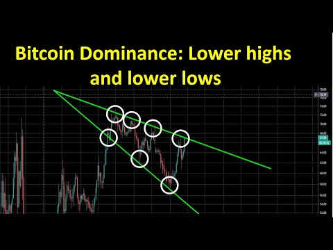 Bitcoin Dominance: Lower highs and lower lows