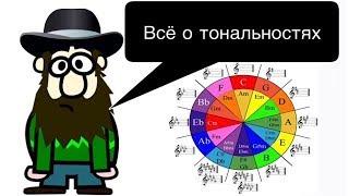 """11 урок:""""ЭНГАРМОНИЗМ. КВАРТО-КВИНТОВЫЙ круг. Виды тональностей.""""(Курс """"MUSIC THEORY"""")"""