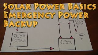 Solar Basics for the Homestead and Preppers EMERGENCY POWER BACKUP