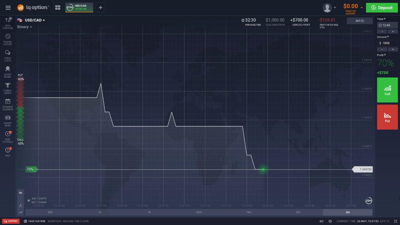 C trading indicators dubai