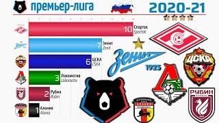 премьер лига 1992 2021 Россия Чемпионат по футболу