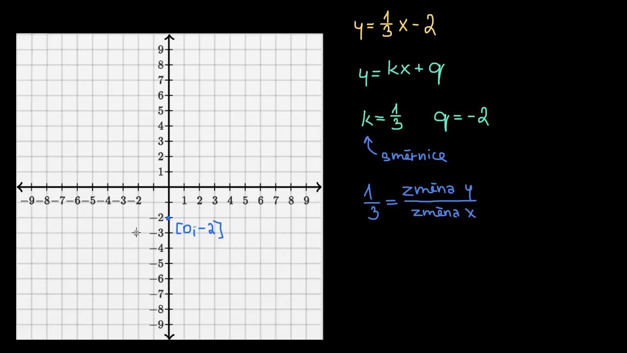 Kresleni Grafu Rovnic Ve Smernicovem Tvaru Zaklady Algebry