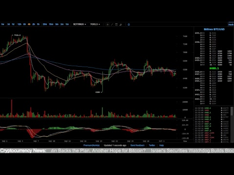 Real-Time BTC/USD Market Charts, Live Bitcoin Chart&Chat