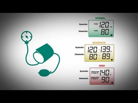 CDC Vital Signs: Getting Blood Pressure Under Control