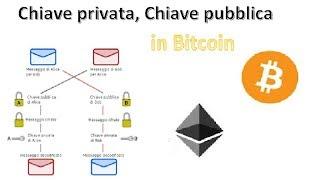 bitcoin cercatore chiave privata