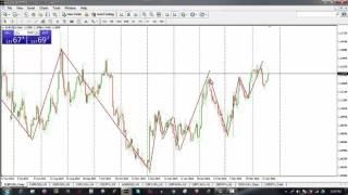 Forex Day trading Strategy (100pips per day)
