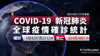 COVID-19 新冠病毒全球疫情懶人包 全球總確診數達1億4297萬例 台灣今新增4例境外移入 2021/4/21 17:10