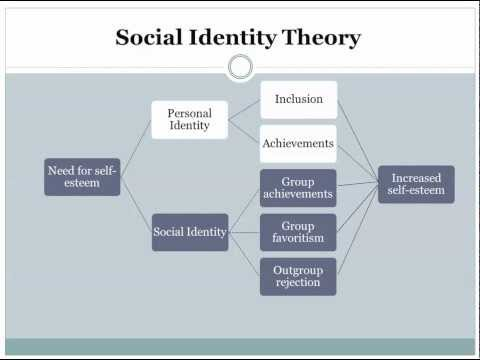 TAJFEL SOCIAL IDENTITY THEORY EBOOK DOWNLOAD