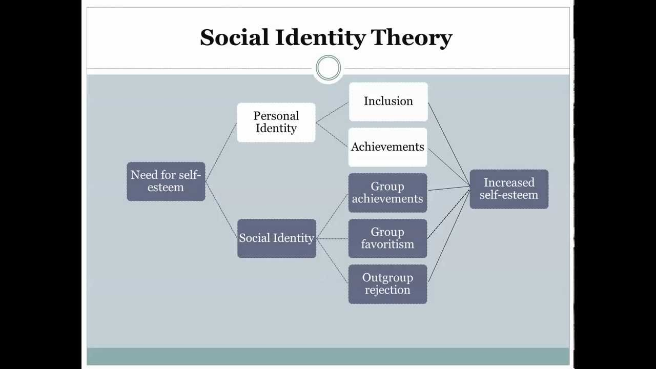 is identity personal or social theories of identity In the social identity theory, a person has not one, personal self, but rather several selves that correspond to widening circles of group membership different social contexts may trigger an individual to think, feel and act on basis of his personal, family or national level of self (turner et al, 1987.