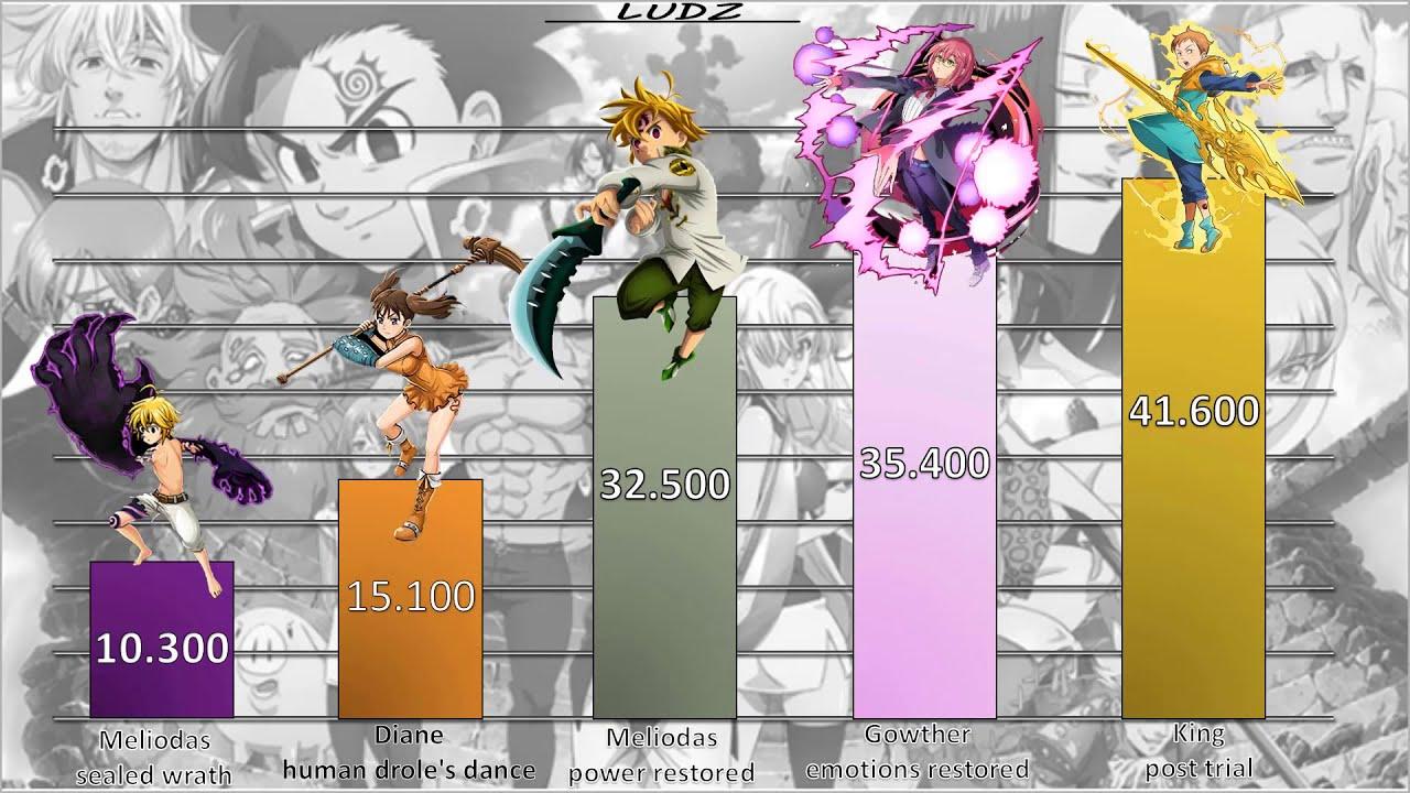 Download 七つの大罪メンバーのパワーレベル - Seven Deadly Sins Members Power Levels (Nanatsu no Taizai/Seven Deadly Sins)