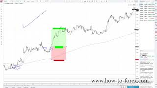 Simple Swing Trading Moving Average Strategy