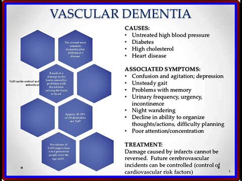 Dementia awareness : Symptoms, Risk Factors, Types, Treatments & Prevention