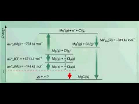 Why Do Magnesium And Chlorine Form The Compound MgCl2,but Not MgCl