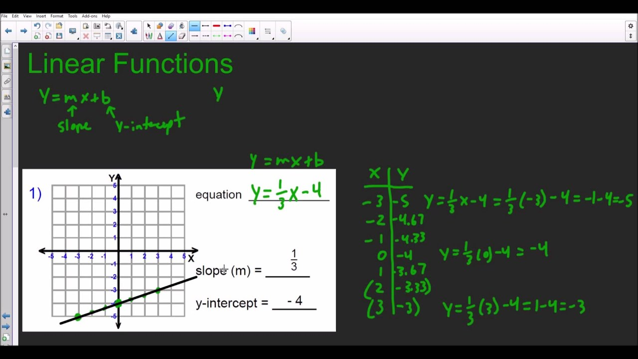 Linear Functions Graphing Finding The Equation Given Slope And Y Intercept