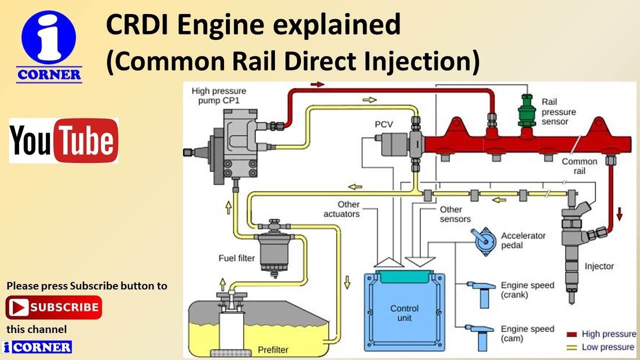 hight resolution of how crdi diesel engine works