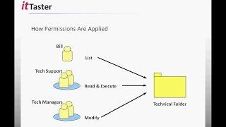 NTFS File & Folder Permissions - Windows Server 2012 R2