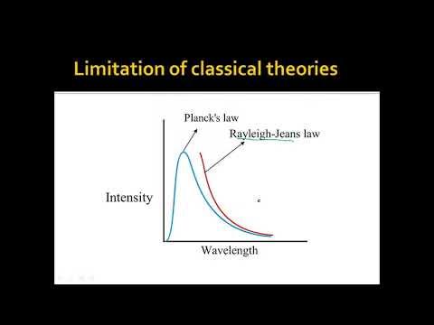 Planck's hypothesis of quantum & Quantum Mechanics