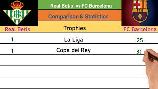 Real betis vs fc barcelona, rivalry, comparison,trophies, top scorer, nickname, biggest win