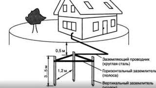 Дом в деревне// электричество за 550р// второй этап пройден.
