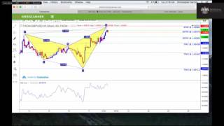 Forex - Charting 101 - Vid1 - Support & Resistance - Christopher Derrick