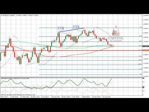 EUR/USD Technical Analysis Forecast for August 12 2014 Forex
