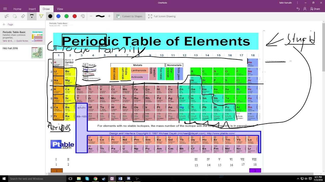 The Periodic Table Periods Families Groups Atomic Number