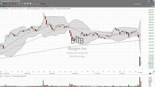 Freaking out over Biogen (BIIB)