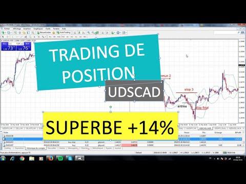 +14,7% sur USDCAD pour Chris, trading de position