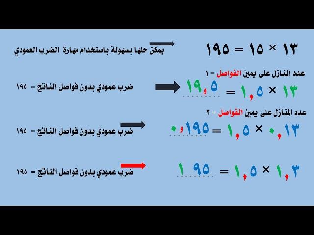 ضرب الكسور والاعداد العشرية (2) - الصف الخامس
