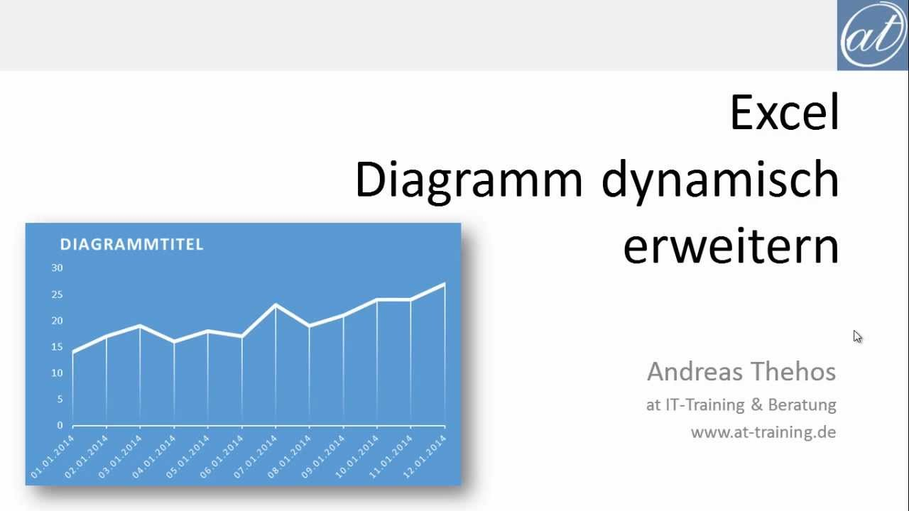 Excel # 324 - Diagramme dynamisch erweitern - intelligente Tabellen ...