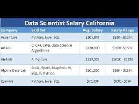 Data Science Salary Brackets