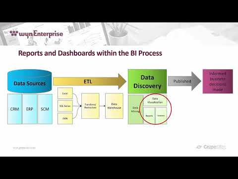Business Intelligence Reporting And Dashboarding Fundamentals Webinar