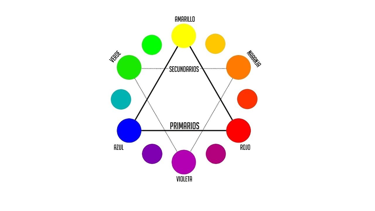Círculo cromático - YouTube