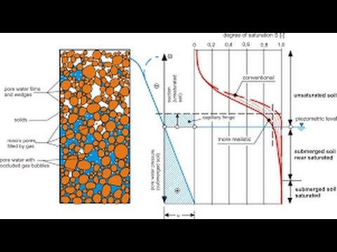 Estimation of pore pressure at depth, Reservoir Geomechanics