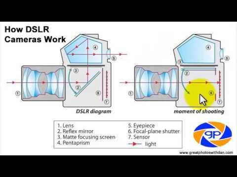 hqdefault how dslr cameras work youtube