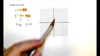 Graphing a linear equation of the form y=mx
